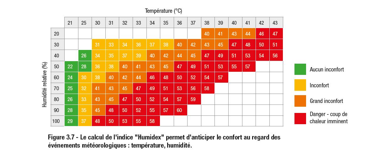 Calcul indice Humidex livre blanc Adexsi