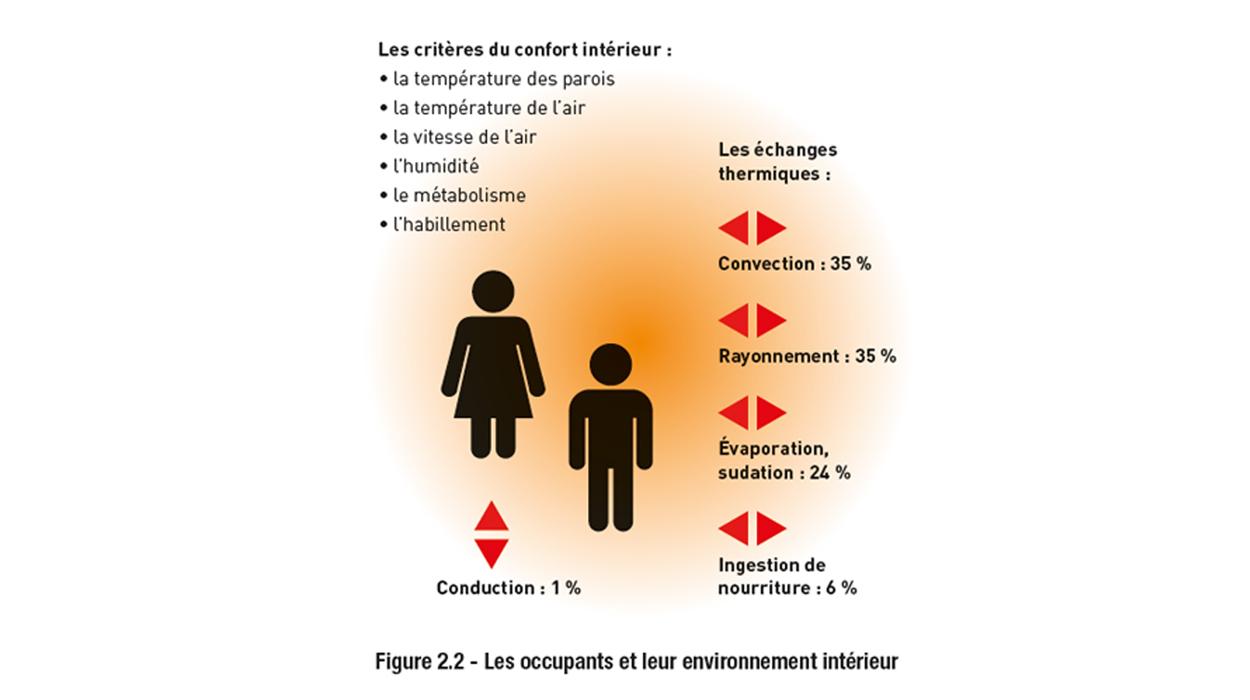 Livre blanc Adexsi des énergies naturelles dans le bâtiment