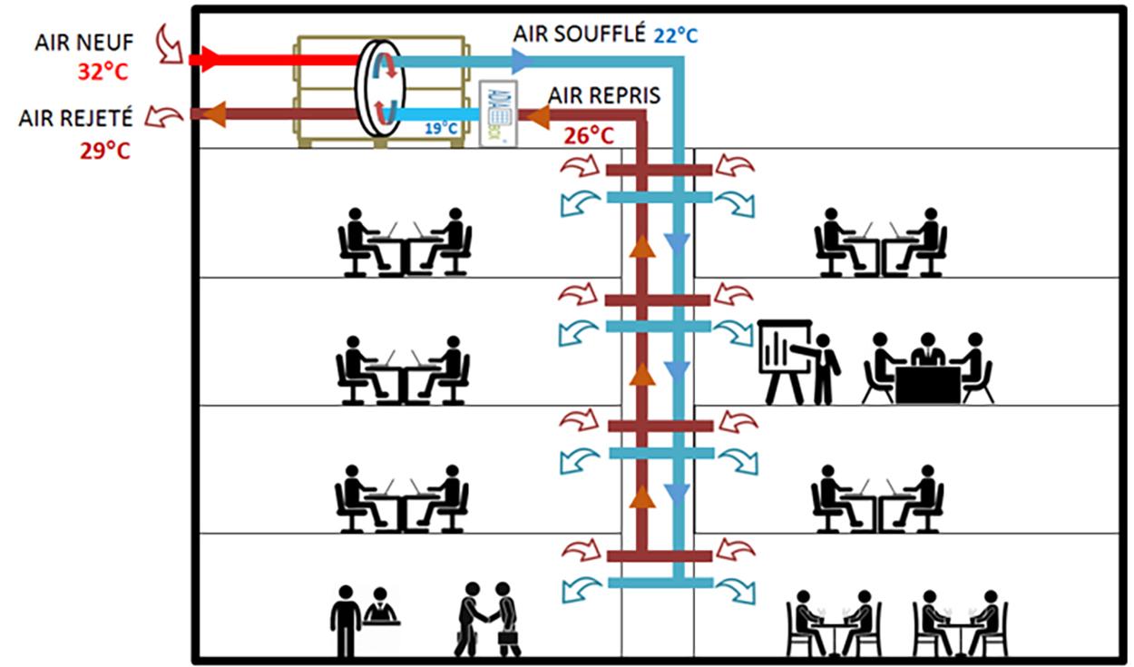 Schéma principe installation adiabatique GRDF