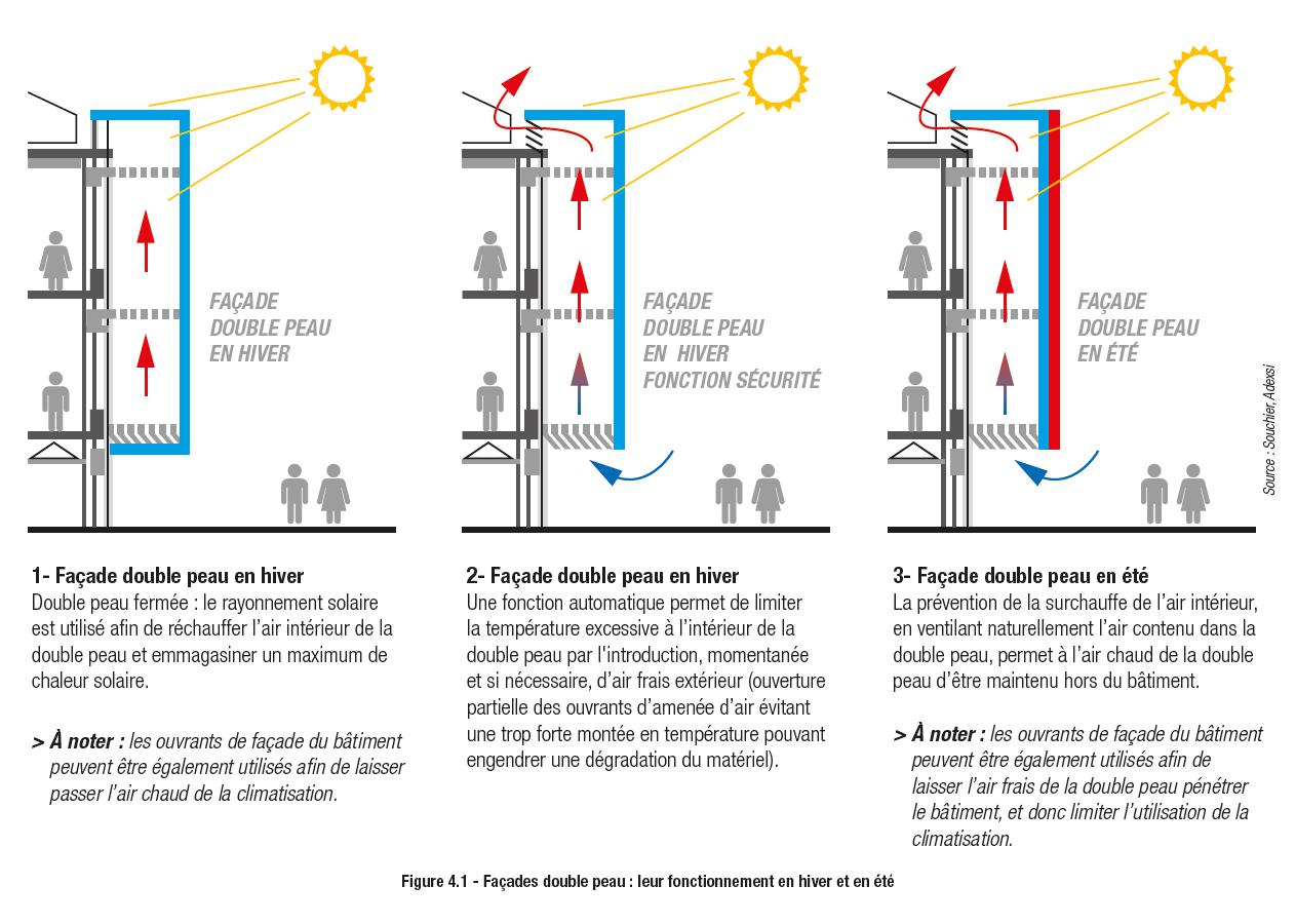 Schéma façade double peau régulation pilotage Adexsi