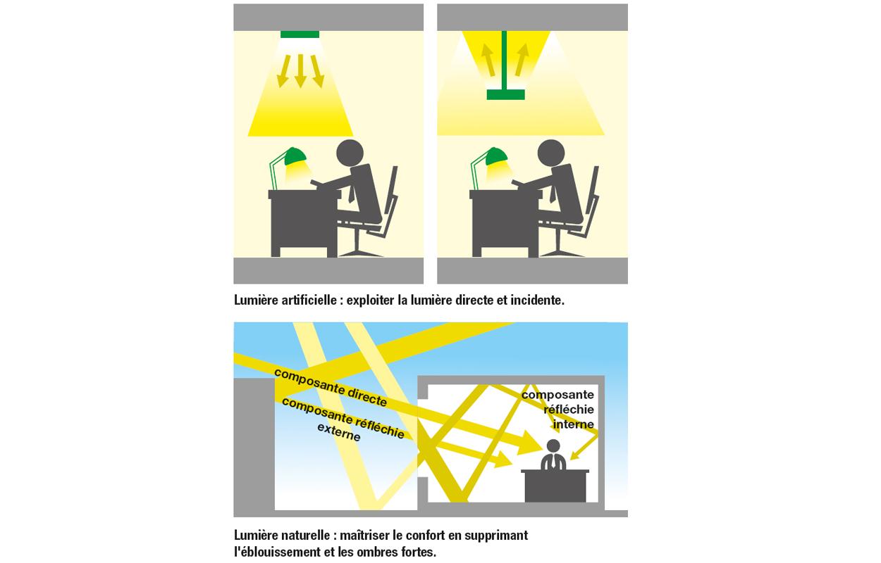 Schéma lumière naturelle : maîtriser le confort (Adexsi)